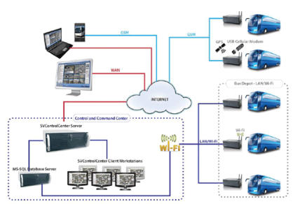 Mobile DVR Schematic integrating GSM, 3G, Wi-Fi and Proxy Server